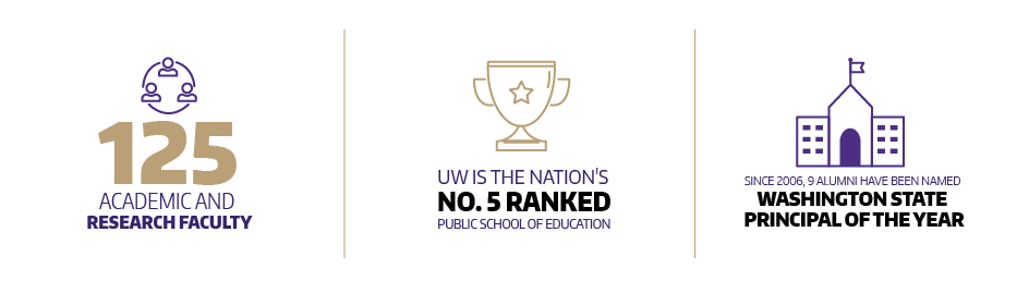 fastfacts – 125 academic + research faculty -- top 5 public ed school --9 alums wash. state principals of year